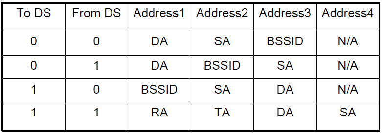 Address Fields in Data Frames