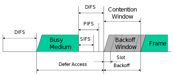CSMA-CA Basic Access Method