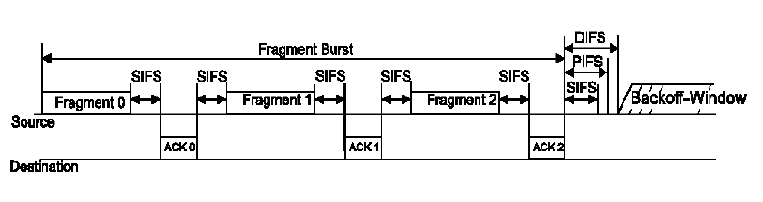 Multi-Fragment Transmission